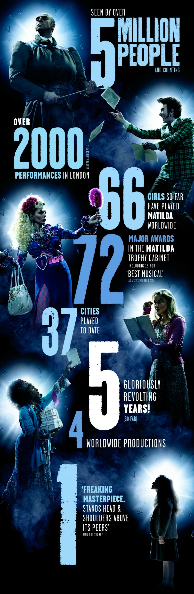 Matilda the Musical turns 5 in the West End